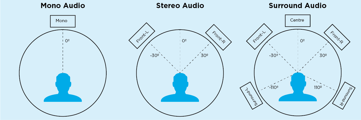 Spatial Audio - Mono, stereo, surround