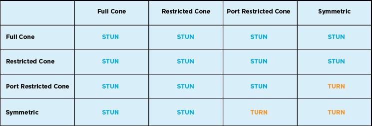 Turn Stun chart