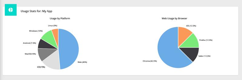 usage stats3