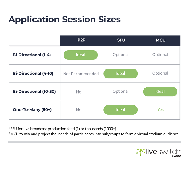 Application Session Infographic For Large Session Streams