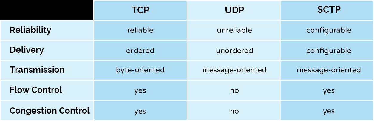 tcp-udp-sctp-chart