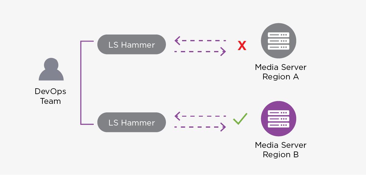 WebRTC DevOps - Deploying LiveSwitch Hammer, Media Flow & Stream Connectivity Testing