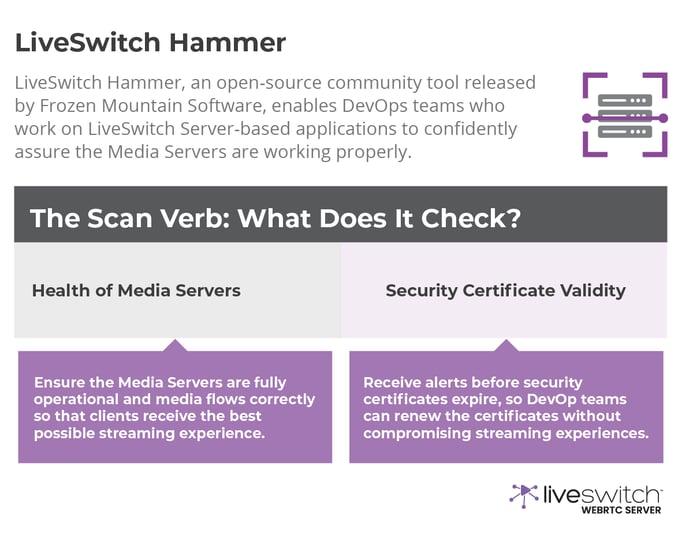 LiveSwitch Hammer - Scanning Media Server Health, Automated Performance Scans, WebRTC Monitoring