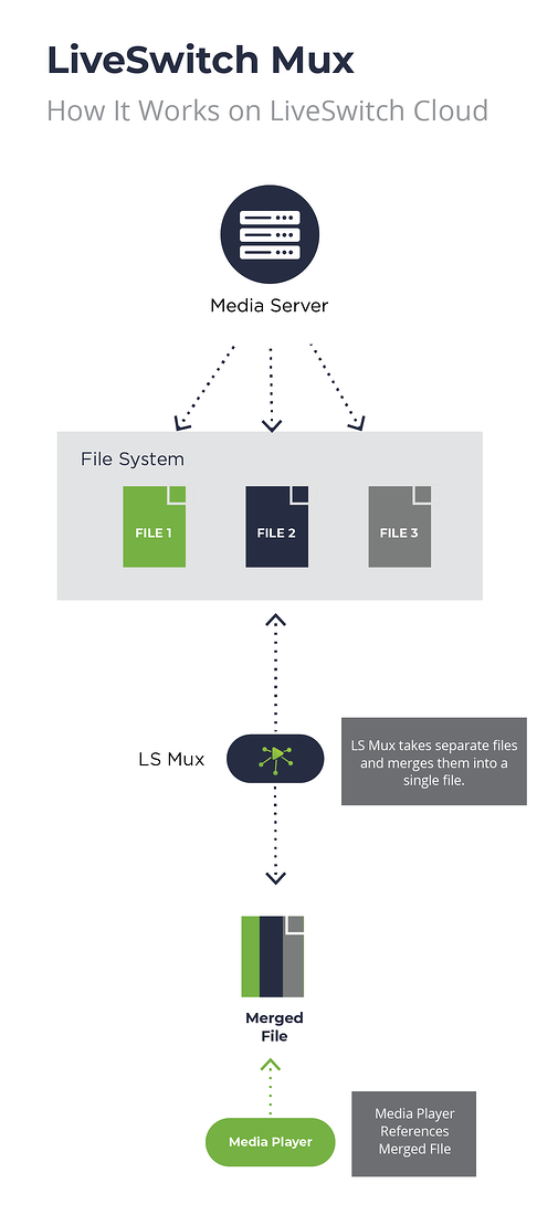Video Mixing & Multiplexing with LiveSwitch - Media Servers Diagram