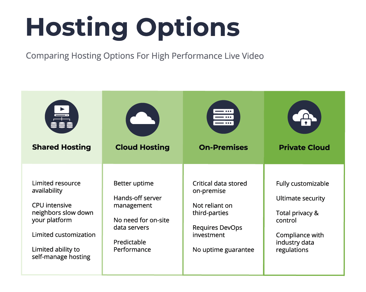 Scalable Virtual Event Platform Hosting Options and Comparison