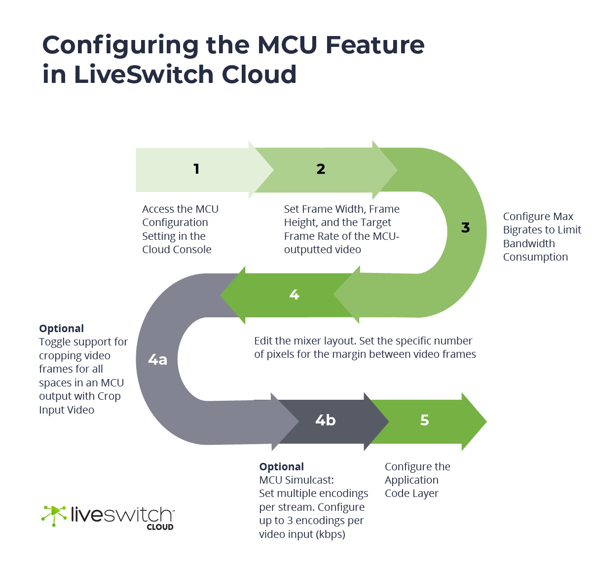 Step By Step MCU Configuration in LiveSwitch Cloud