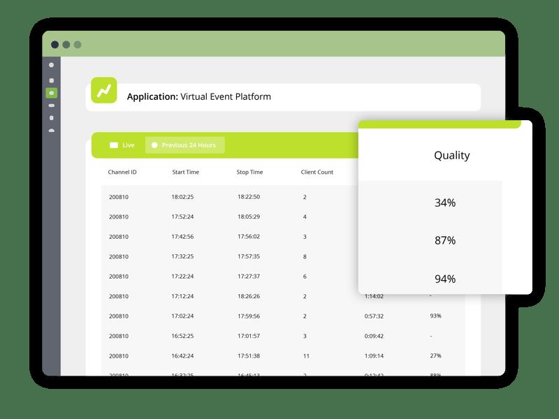 Live Video Telemetry Sessions - Video Analytics, Quality Scoring, WebRTC Stats