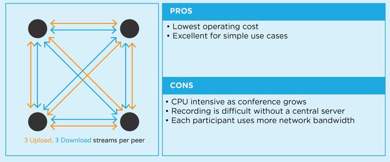 what is webrtc - P2P