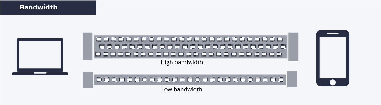 bandwidth adaptation