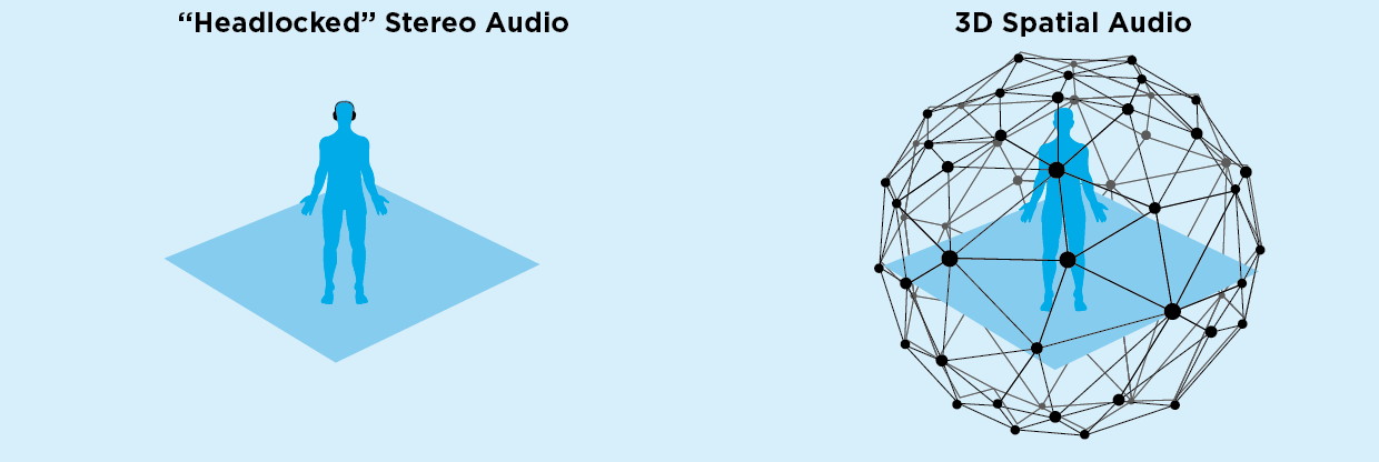 spatial audio - headlocked vs spatial