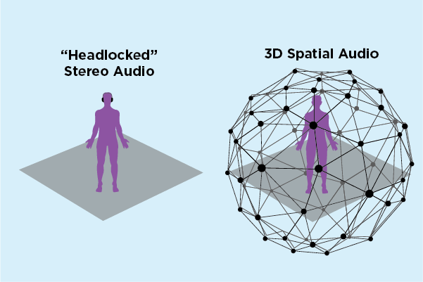 Spatial Audio in VR: Why and How?