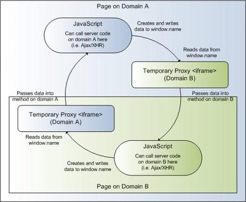 Secure Cross-Site (Cross-Domain) Scripting