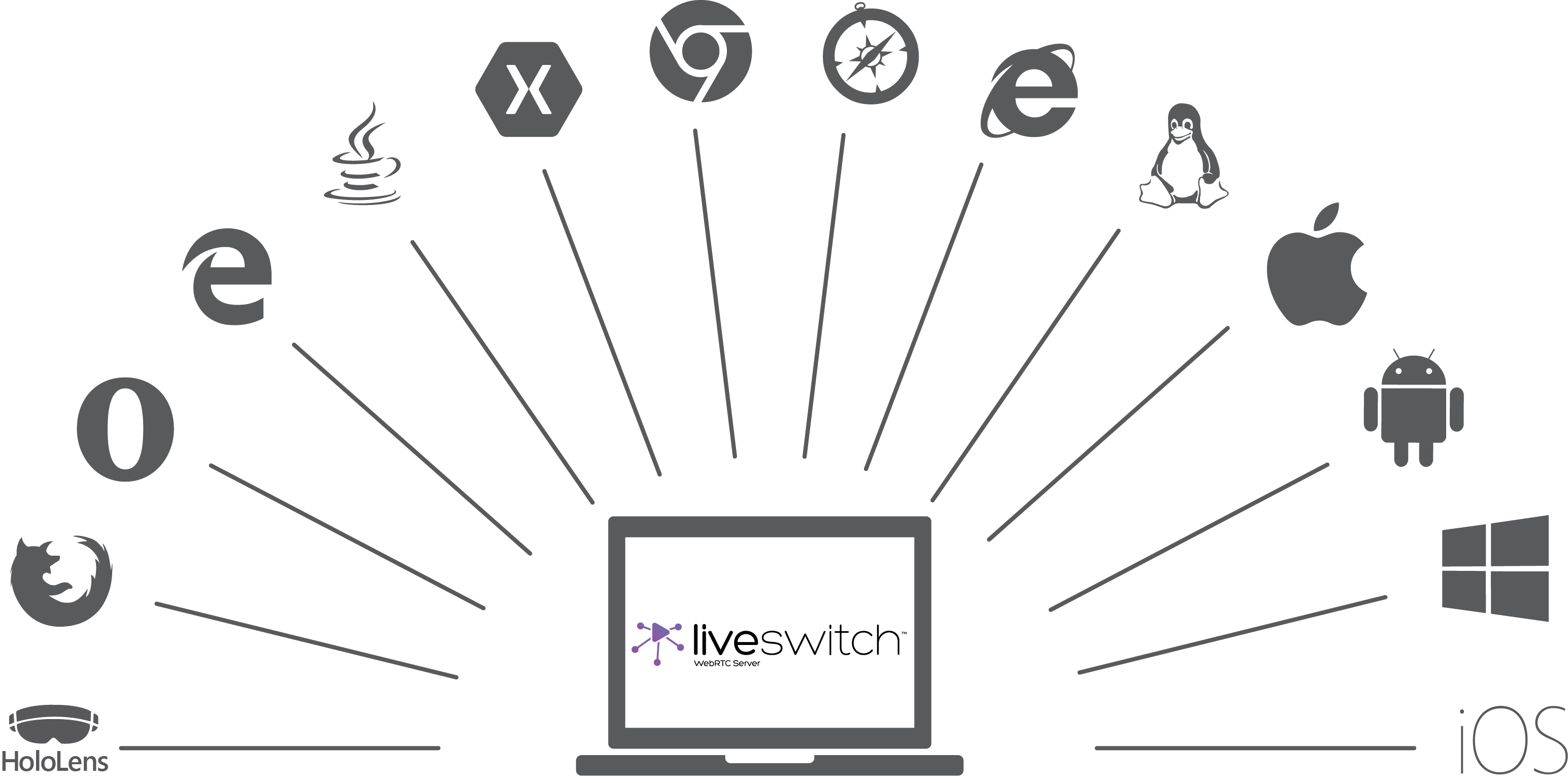 LiveSwitch connects to the most platforms